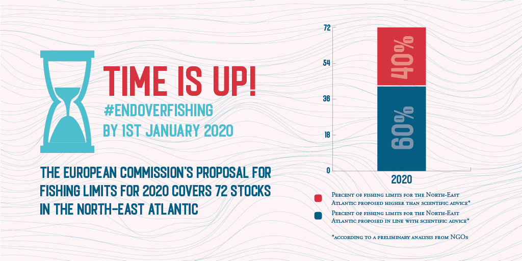 Time is Up! #Endoverfishing by 1st January 2020