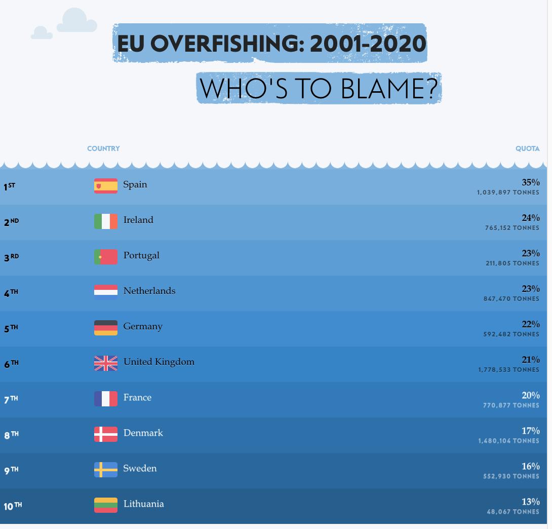 EU Overfishing 2001-2020- Who's to Blame?