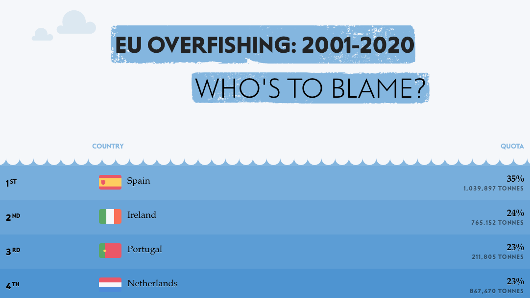 EU Overfishing 2001-2020- Who's to Blame?
